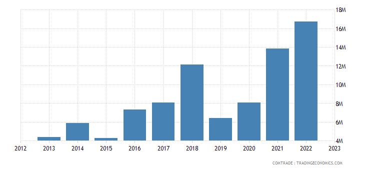 burundi exports belgium