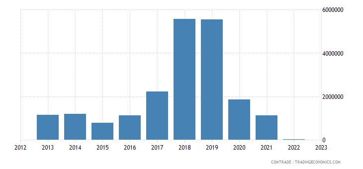 burundi exports china