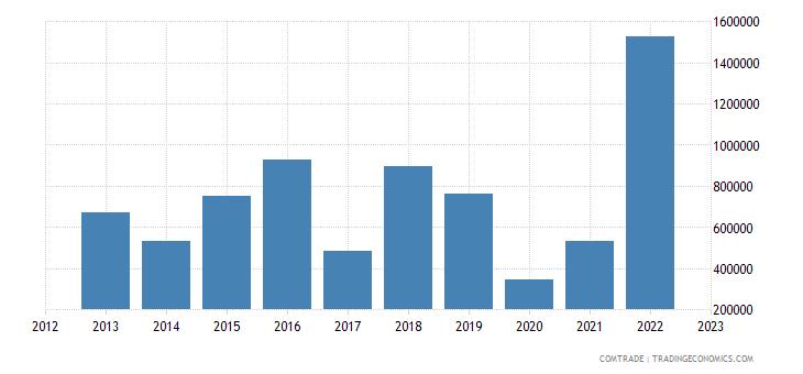 burundi exports france