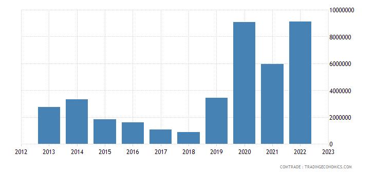 burundi exports iron steel