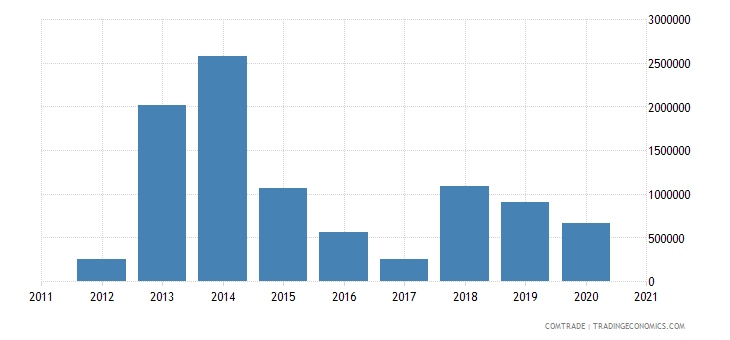 burundi exports italy