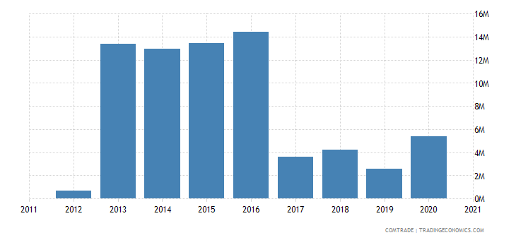 burundi exports kenya