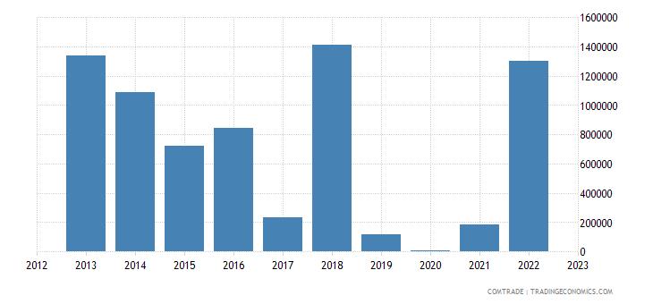burundi exports netherlands