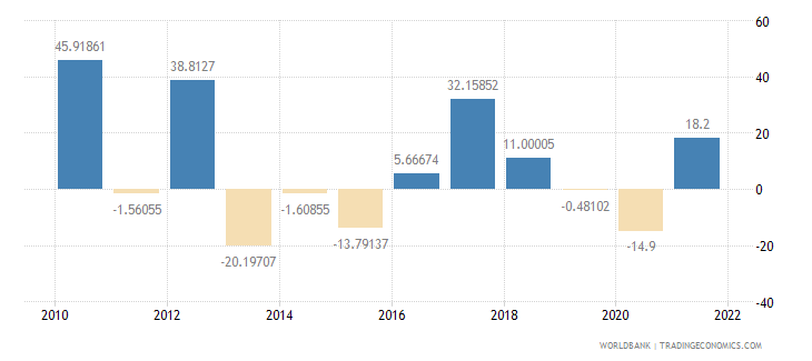 burundi exports of goods and services annual percent growth wb data