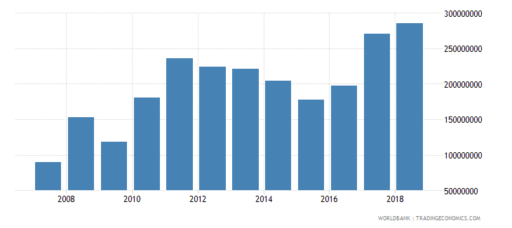 burundi exports of goods and services bop us dollar wb data