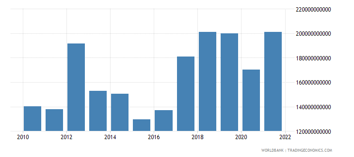 burundi exports of goods and services constant lcu wb data