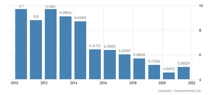 burundi exports of goods and services percent of gdp wb data