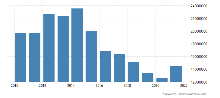 burundi exports of goods and services us dollar wb data