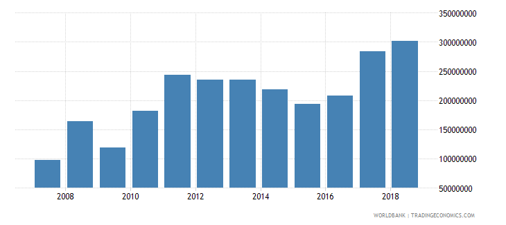 burundi exports of goods services and income bop us dollar wb data