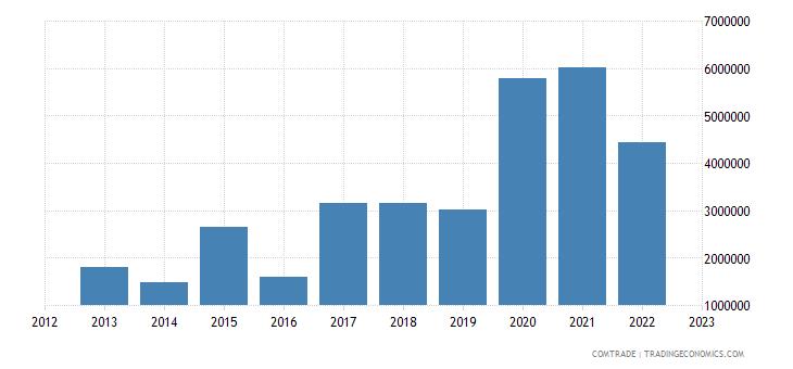 burundi exports oman