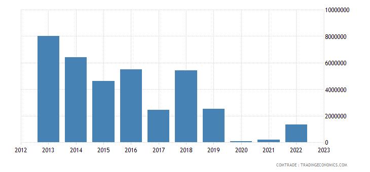 burundi exports rwanda