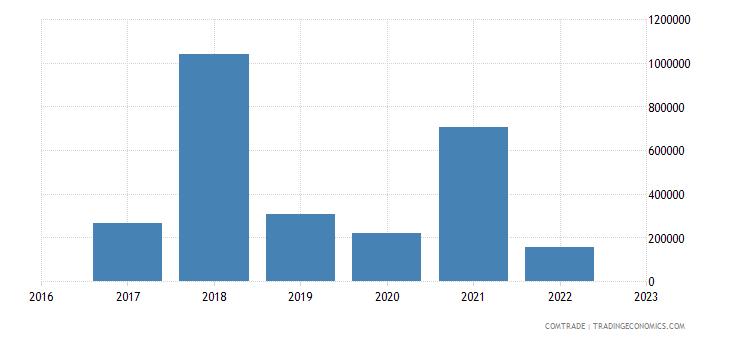 burundi exports seychelles