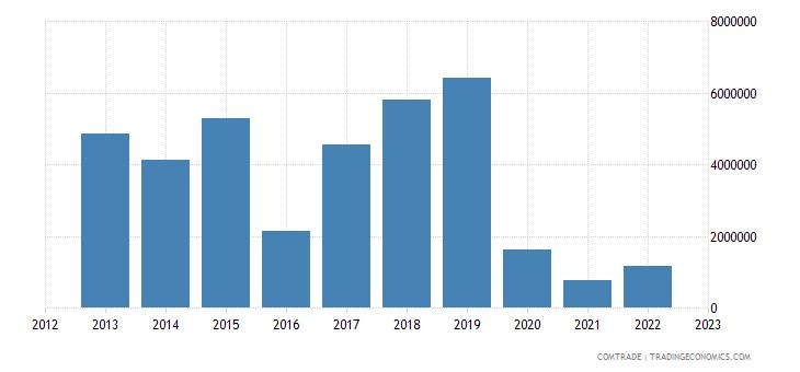 burundi exports singapore