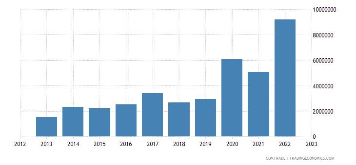 burundi exports sudan
