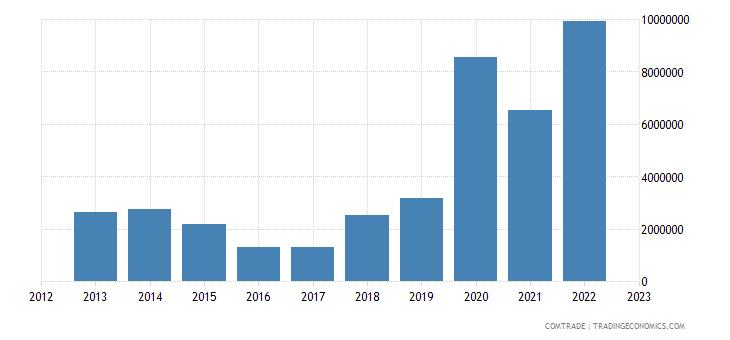 burundi exports tanzania