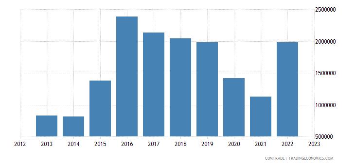burundi exports united states
