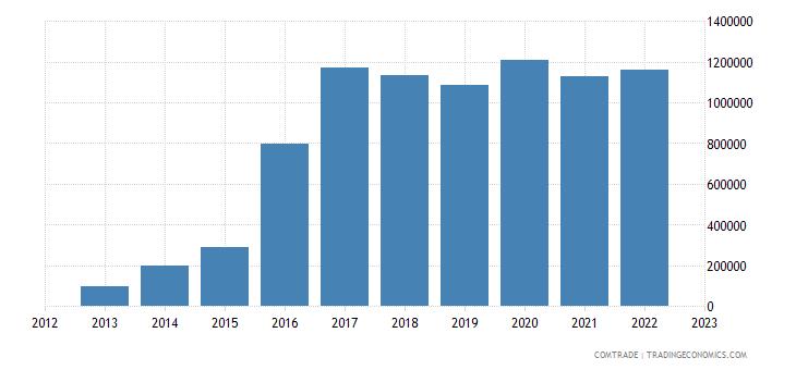 burundi exports zambia