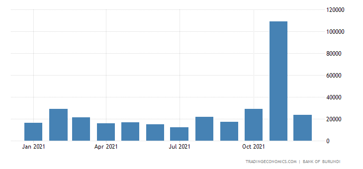 Burundi Exports