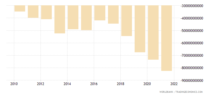 burundi external balance on goods and services constant lcu wb data