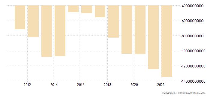 burundi external balance on goods and services current lcu wb data