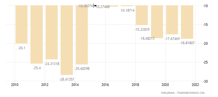 burundi external balance on goods and services percent of gdp wb data