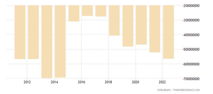 burundi external balance on goods and services us dollar wb data