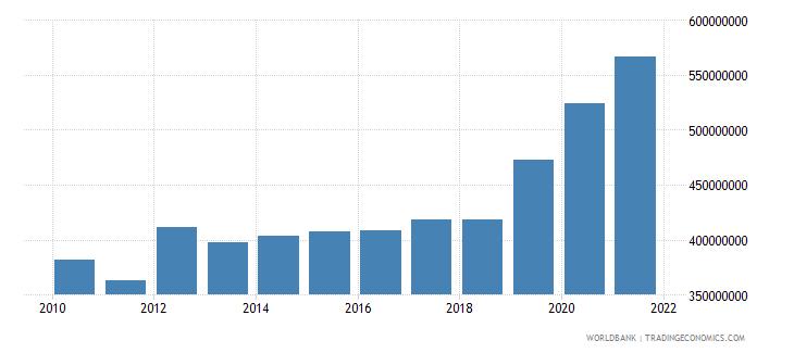burundi external debt stocks long term dod us dollar wb data
