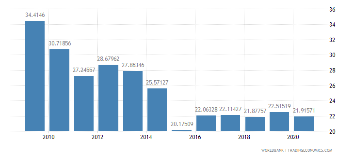 burundi external debt stocks percent of gni wb data