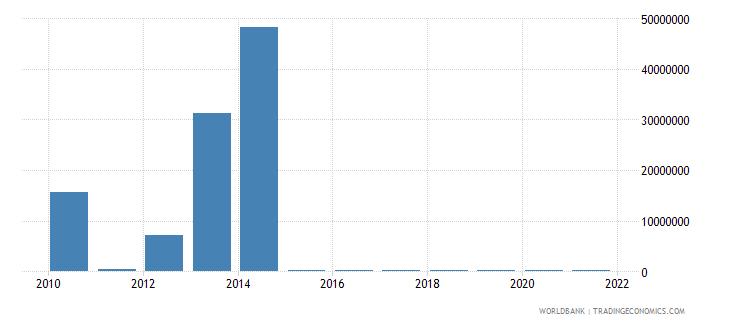 burundi external debt stocks short term dod us dollar wb data