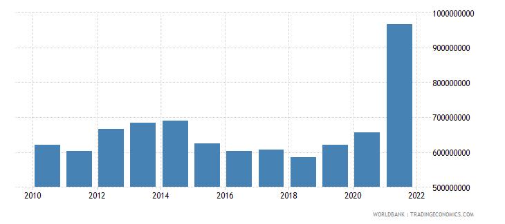 burundi external debt stocks total dod us dollar wb data