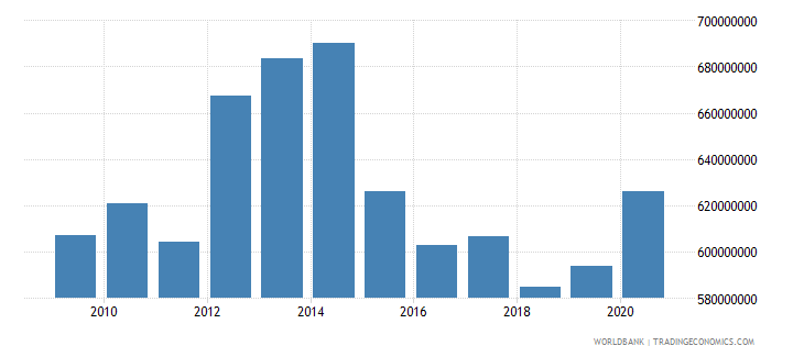 burundi external debt stocks total dod us dollar wb data