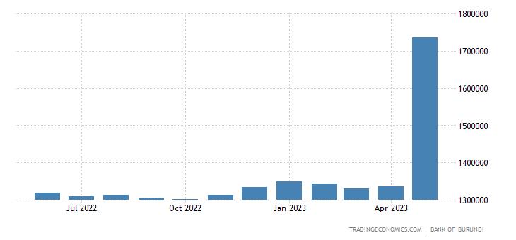 Burundi Central Government External Debt