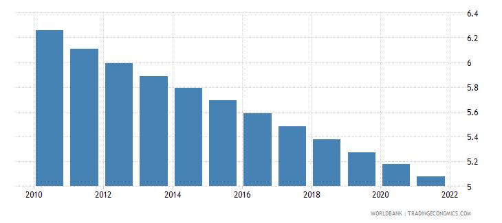 burundi fertility rate total births per woman wb data