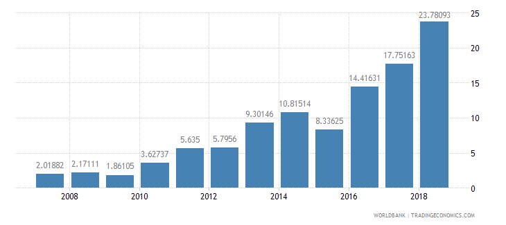 burundi fertilizer consumption kilograms per hectare of arable land wb data