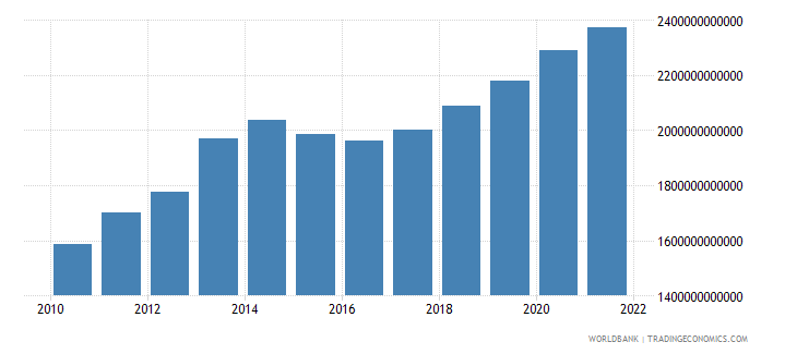 burundi final consumption expenditure constant lcu wb data