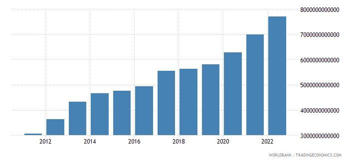 burundi final consumption expenditure current lcu wb data