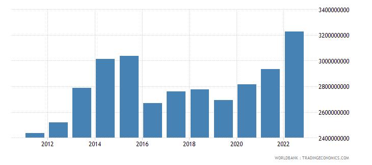 burundi final consumption expenditure us dollar wb data