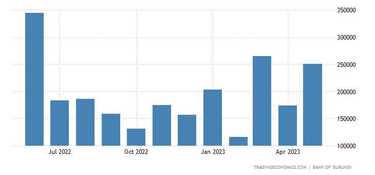 Burundi Fiscal Expenditure