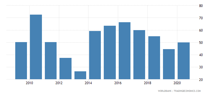 burundi food exports percent of merchandise exports wb data