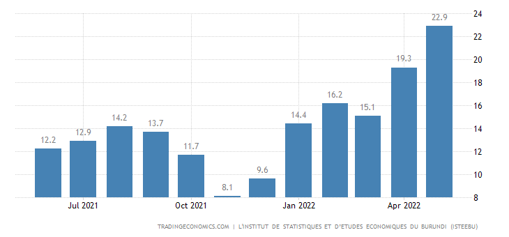 Burundi Food Inflation