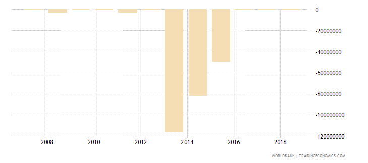 burundi foreign direct investment net bop us dollar wb data