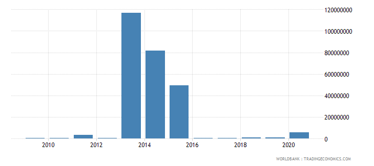burundi foreign direct investment net inflows bop us dollar wb data
