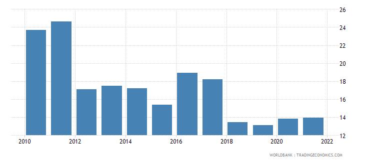 burundi forest rents percent of gdp wb data