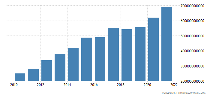 burundi gdp current lcu wb data