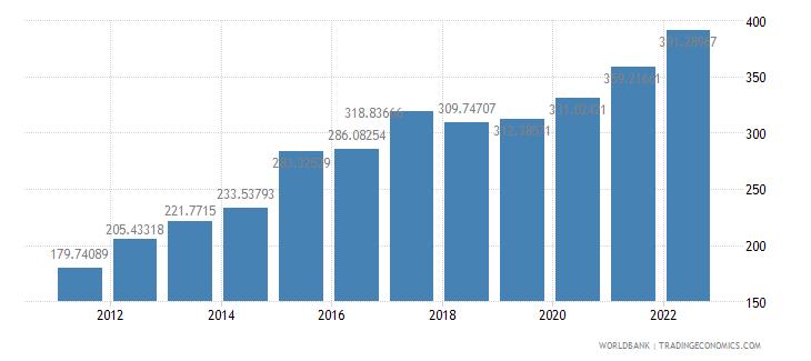 burundi gdp deflator base year varies by country wb data