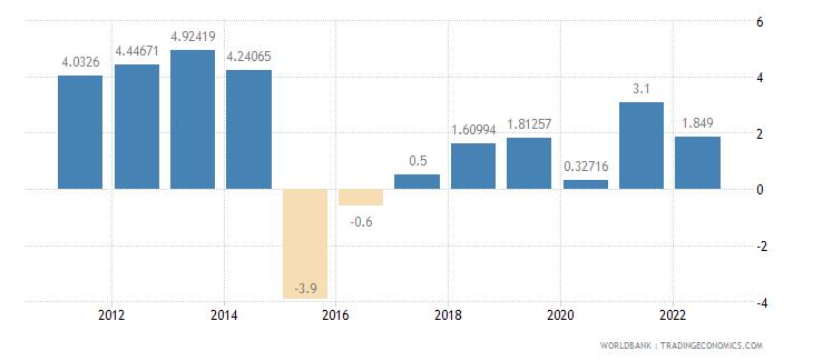 burundi gdp growth annual percent wb data