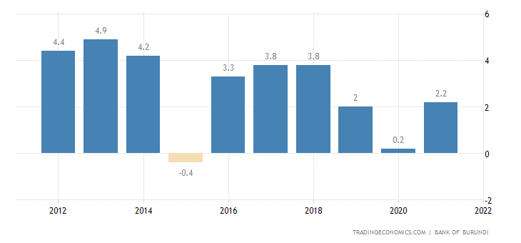 Burundi GDP Annual Growth Rate