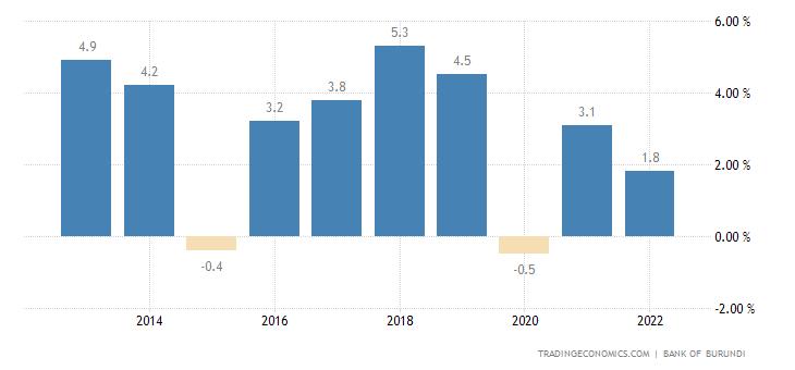 Burundi GDP Annual Growth Rate
