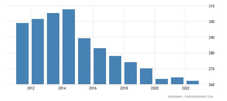 burundi gdp per capita constant 2000 us dollar wb data