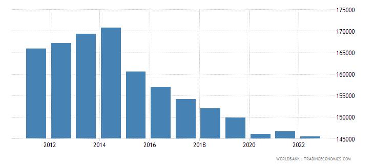 burundi gdp per capita constant lcu wb data